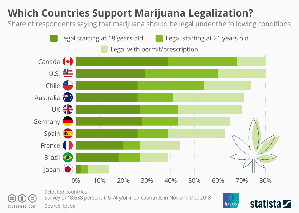 Countries where weed is Legal